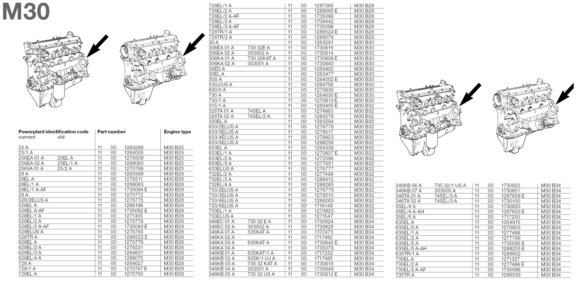 BMW M30 Engine Codes