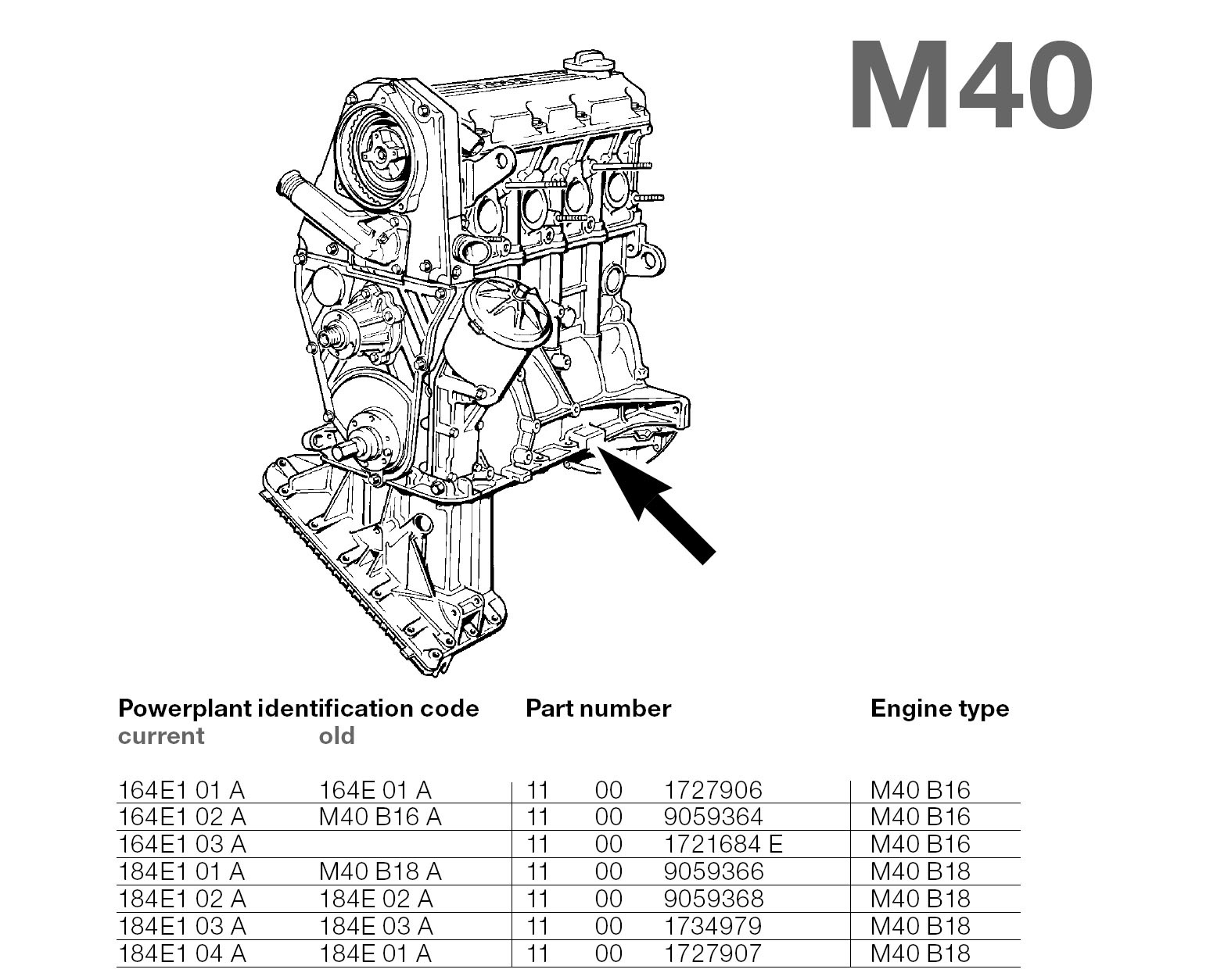 BMW M40 Engine Codes
