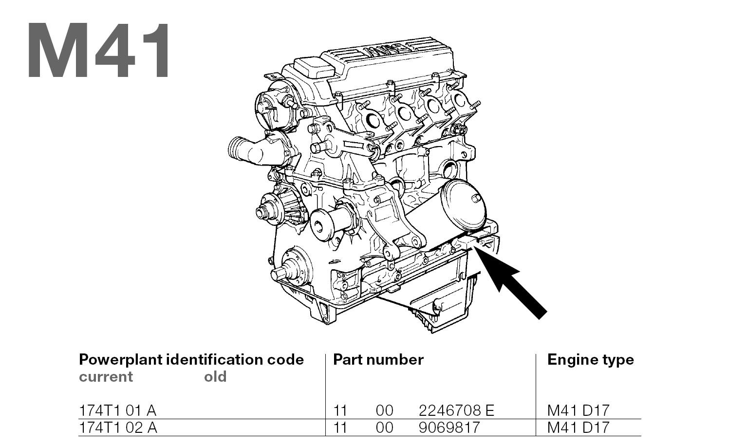 BMW M41 Engine Codes